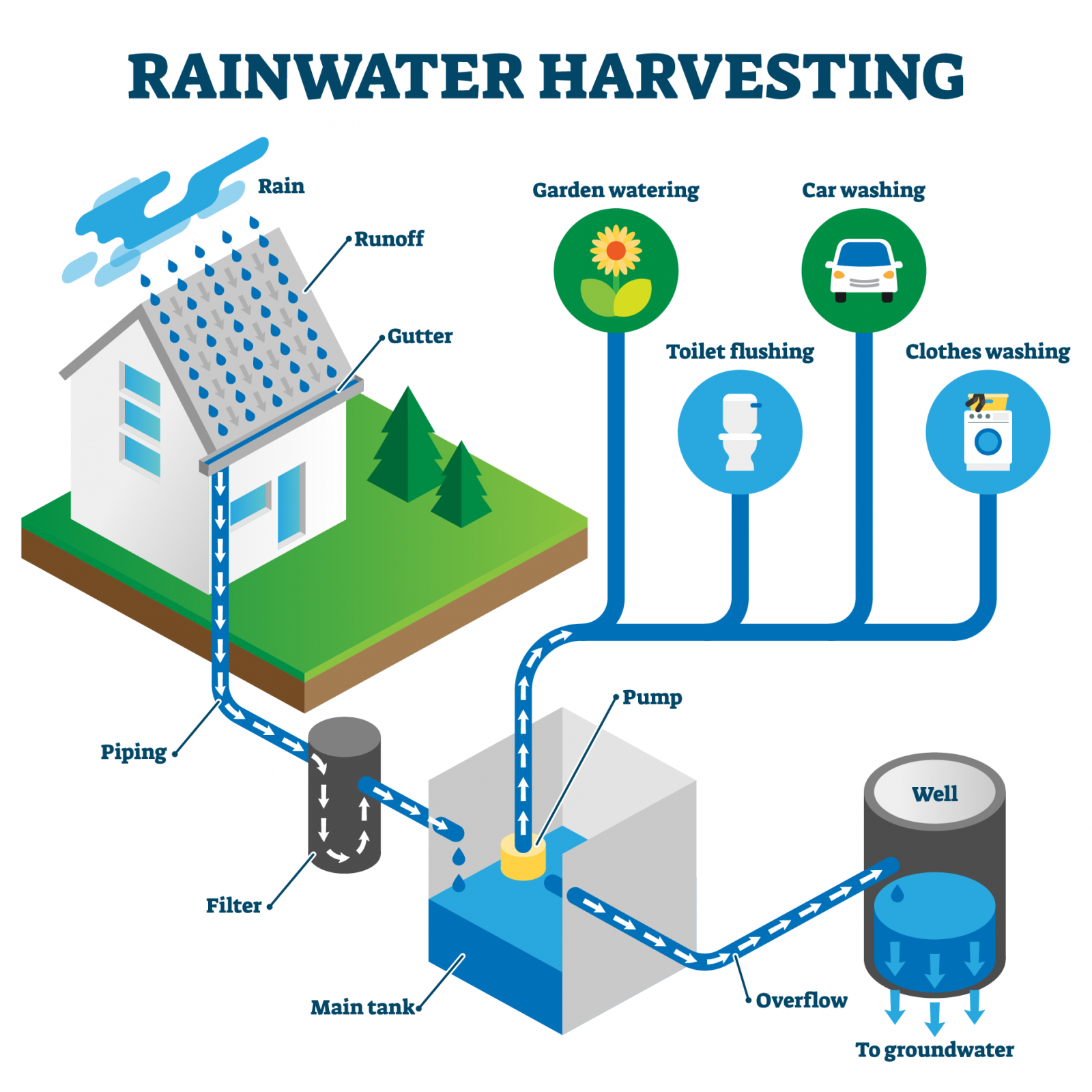 Rainwater harvesting is a great energy saving tip for a net zero home.